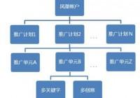 百度凤巢系统上线之算法分析