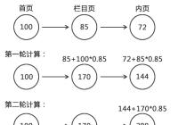 PageRank算法与PR值传递规则