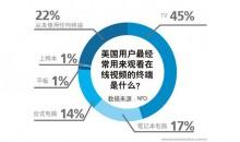 美国人民更喜欢用电视看视频